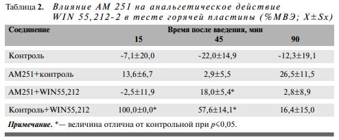 АНАЛЬГЕТИЧЕСКИЕ СВОЙСТВА КАННАБИНОИДНЫХ ЛИГАНДОВ WIN 55,212-2 И AM 1241 В ТЕСТАХ ОТДЕРГИВАНИЯ ХВОСТА И ГОРЯЧЕЙ ПЛАСТИНЫ