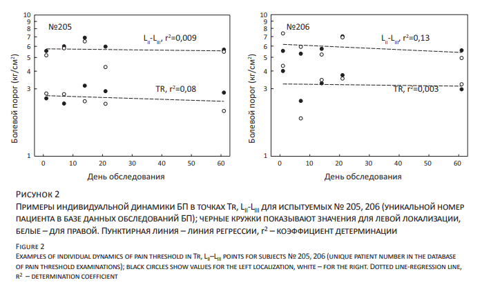 Примеры индивидуальной динамики БП в точках Tr, LII-LIII для испытуемых № 205, 206 (уникальной номер пациента в базе данных обследований БП); черные кружки показывают значения для левой локализации, белые – для правой. Пунктирная линия – линия регрессии, r2 – коэффициент детерминации-Examples of individual dynamics of pain threshold in Tr, LII–LIII points for subjects № 205, 206 (unique patient number in the database of pain threshold examinations); black circles show values for the left localization, white – for the right. Dotted line-regression line, r2 – determination coefficient