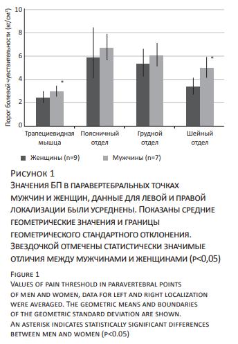 Значения БП в паравертебральных точках мужчин и женщин, данные для левой и правой локализации были усреднены. Показаны средние геометрические значения и границы геометрического стандартного отклонения. Звездочкой отмечены статистически значимые отличия между мужчинами и женщинами (p<0,05)- Values of pain threshold in paravertebral points of men and women, data for left and right localization were averaged. The geometric means and boundaries of the geometric standard deviation are shown. An asterisk indicates statistically significant differences between men and women (p<0.05)